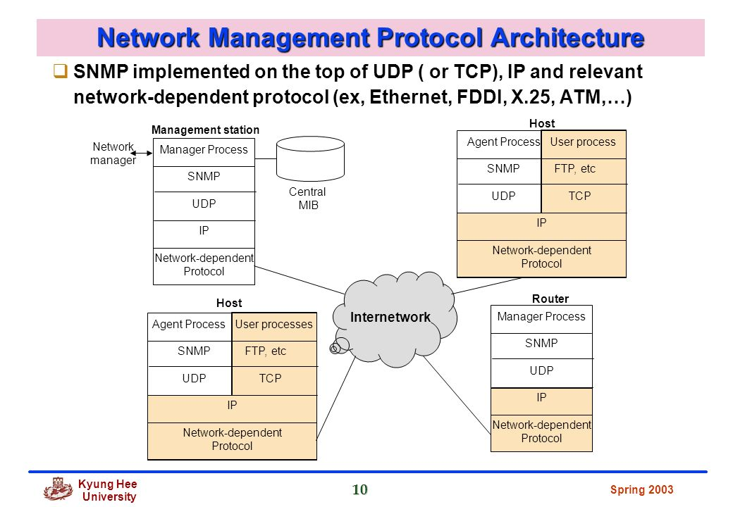 tcp ip architecture protocols applications