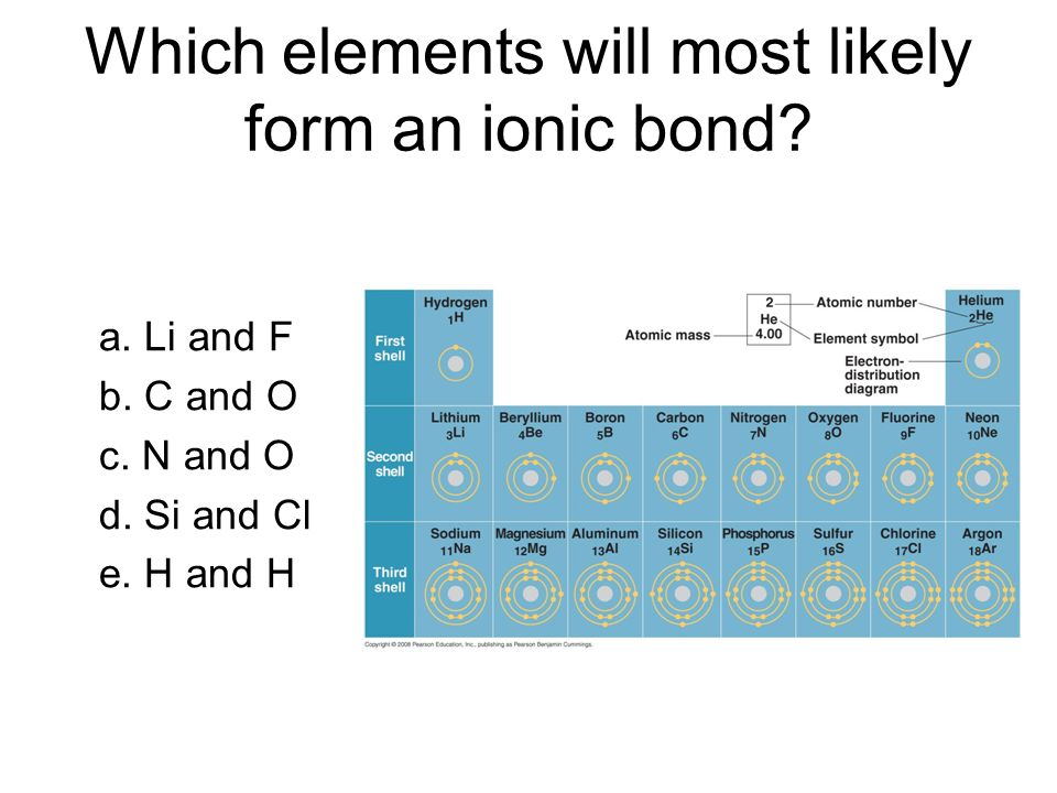 Which elements will most likely form an ionic bond