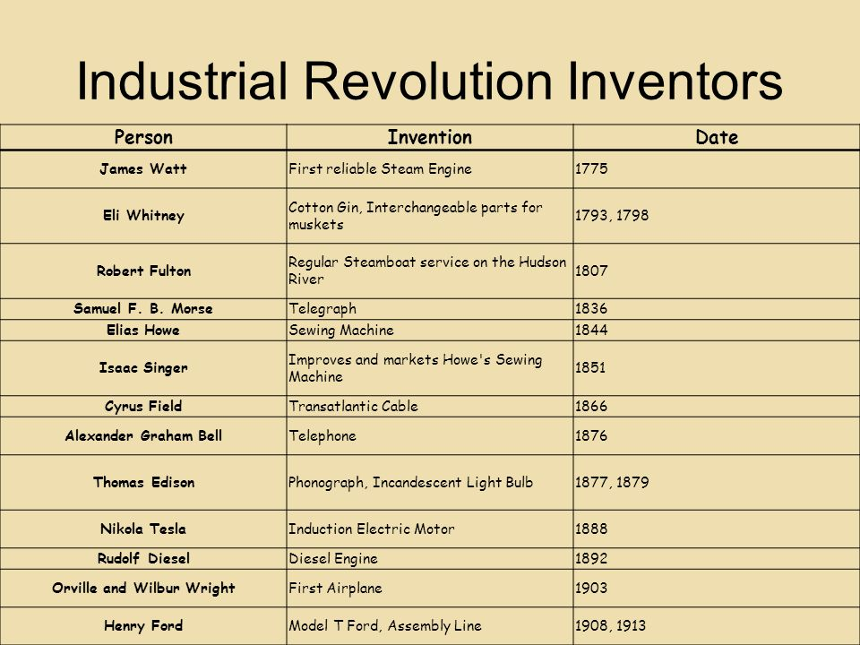 Industrial Revolution - ppt download