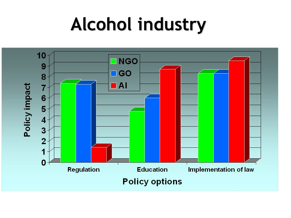 Alcohol industry