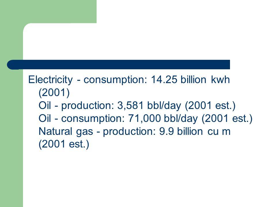 Electricity - consumption: 14
