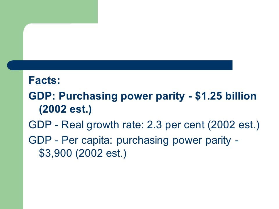 Facts: GDP: Purchasing power parity - $1.25 billion (2002 est.) GDP - Real growth rate: 2.3 per cent (2002 est.)