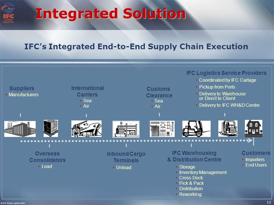 IFC GLOBAL LOGISTICS An introduction to The Otter Group ...