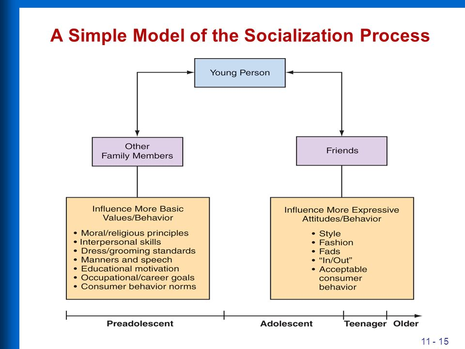 family role on the socialization process Children learn moral values and social conventions through a process of  socialization, much of which involves parenting the process is bidirectional and .