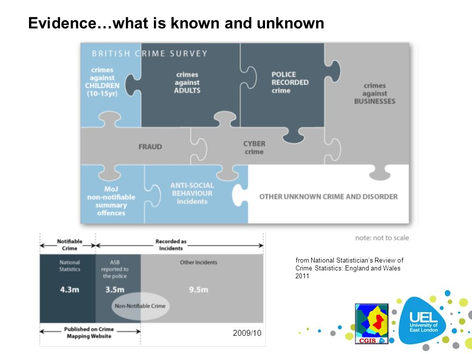 Evidence…what is known and unknown
