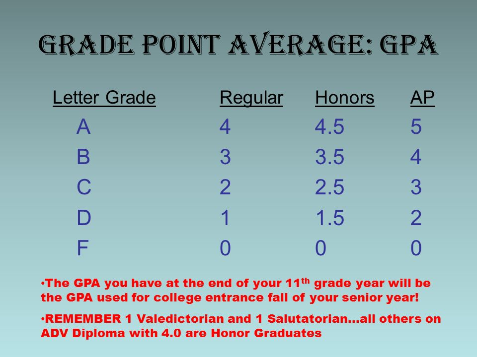 high school and grade point averages Calculate your high school grade point average with this awesome high school gpa calculator.