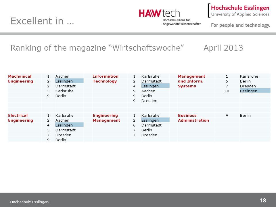 Excellent in … Ranking of the magazine Wirtschaftswoche April 2013