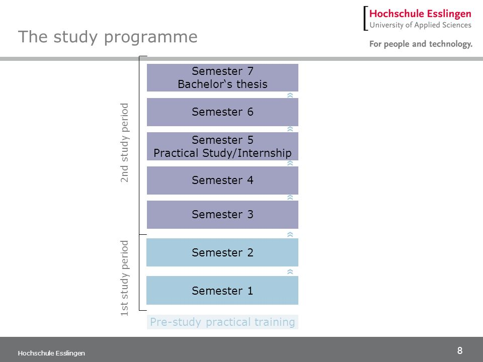 The study programme » » » » » » Semester 7 Bachelor's thesis