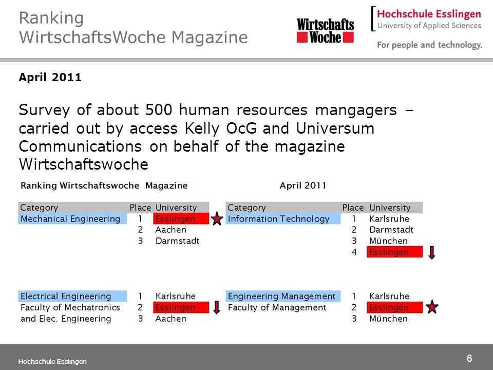 Ranking WirtschaftsWoche Magazine