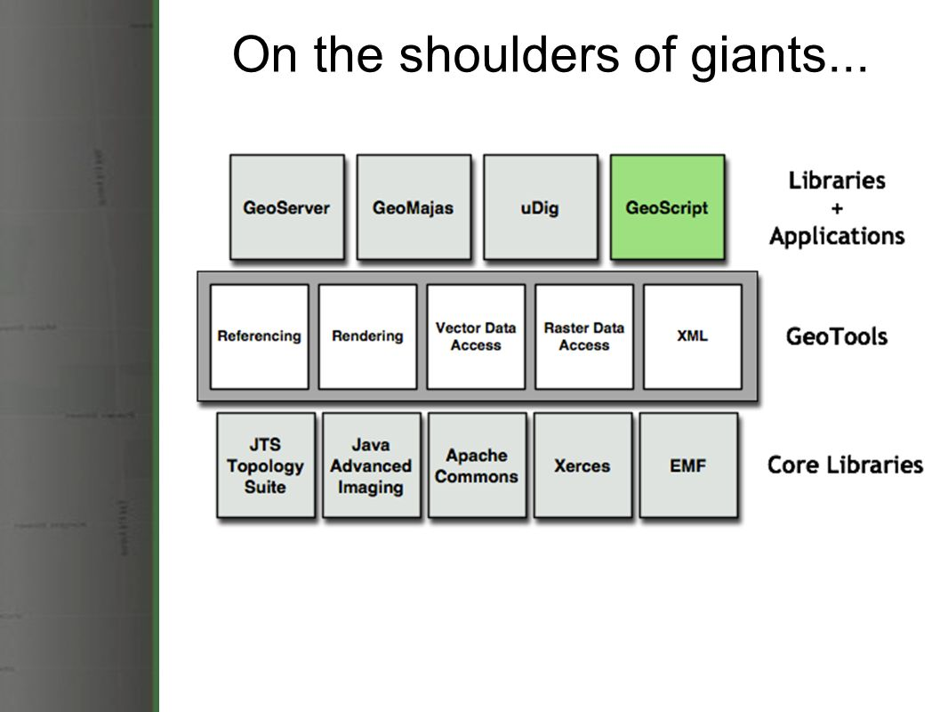 Geoscript spatial capabilities for scripting languages ppt video 7 on the shoulders of giants baditri Images
