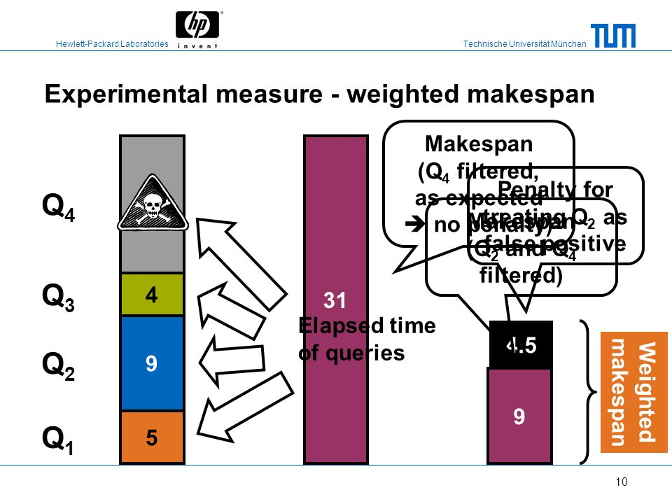Experimental measure - weighted makespan