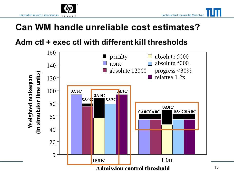 Can WM handle unreliable cost estimates