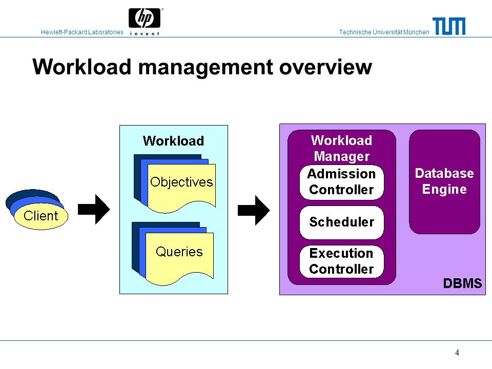 Workload management overview