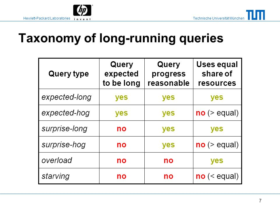 Taxonomy of long-running queries