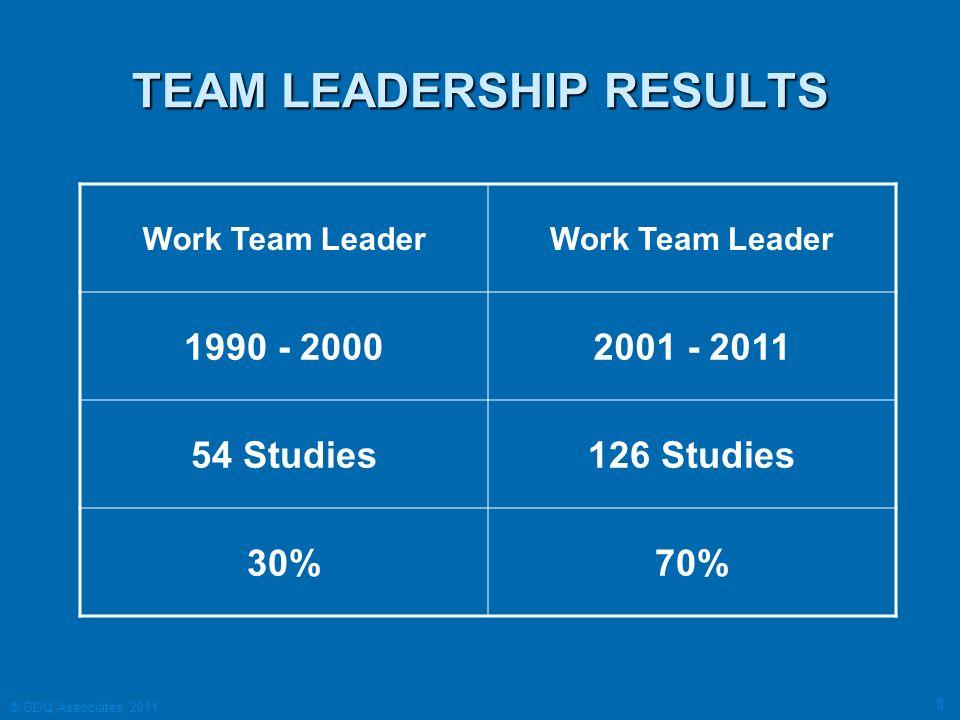 TEAM LEADERSHIP RESULTS