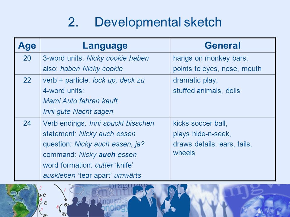 Developmental sketch Age Language General 20