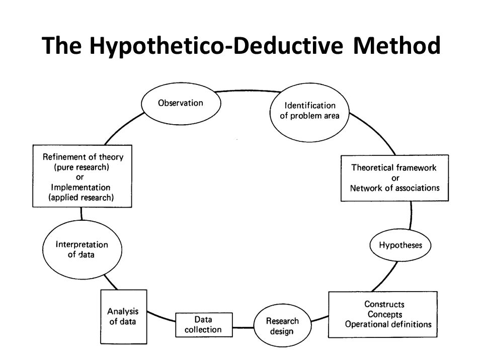 hypothetico deduction method Learn hypothetico deductive reasoning with free interactive flashcards choose from 500 different sets of hypothetico deductive reasoning flashcards on quizlet.