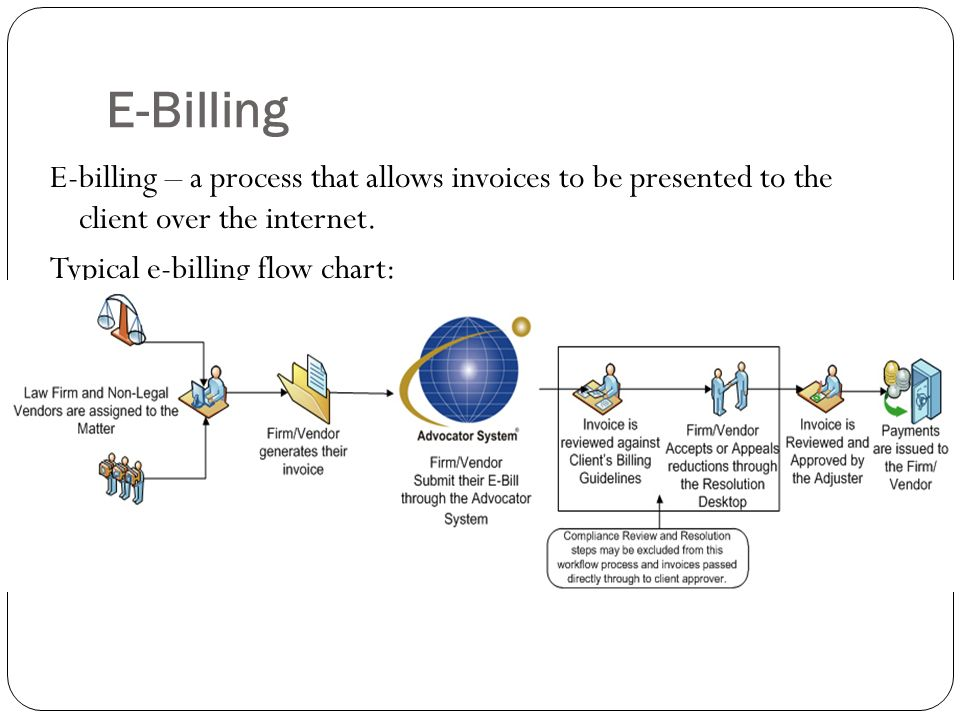 Chapter 8 Billing And Financial Management Ppt Download