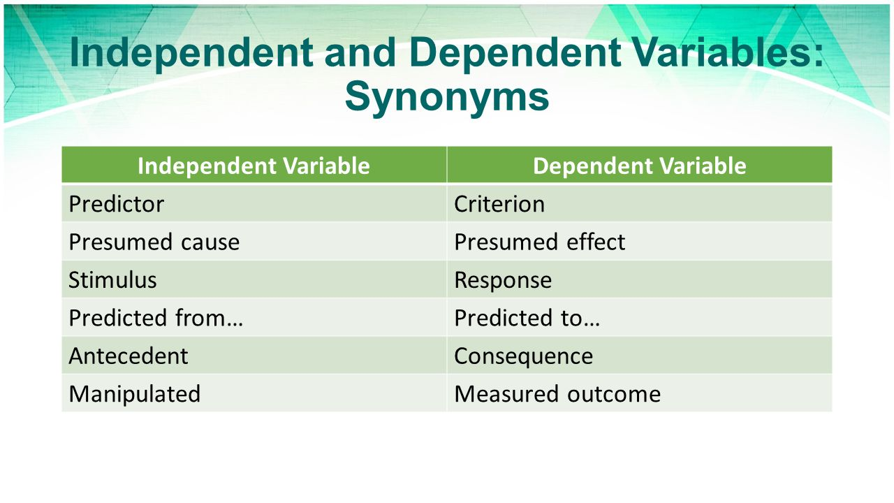 independent and dependent variables in abortion commercial research A variable in research simply refers to a person, place, thing, or phenomenon   592-594 what are dependent and independent variables.