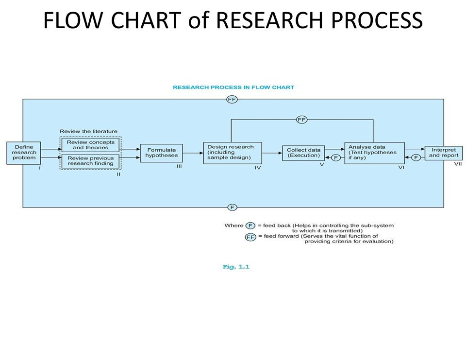 FLOW CHART of RESEARCH PROCESS