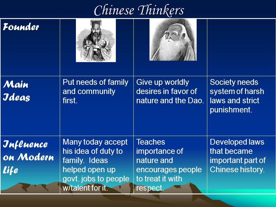 Chinese Thinkers Founder Main Ideas Influence on Modern Life