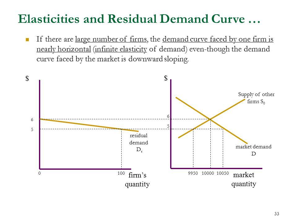 demand curve slope downward pdf