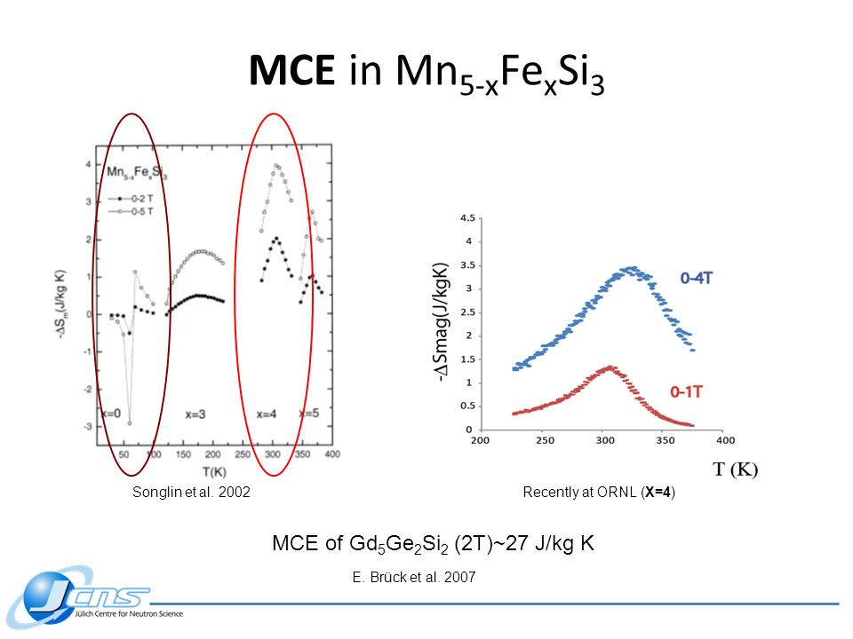 MCE in Mn5-xFexSi3 MCE of Gd5Ge2Si2 (2T)~27 J/kg K Songlin et al. 2002