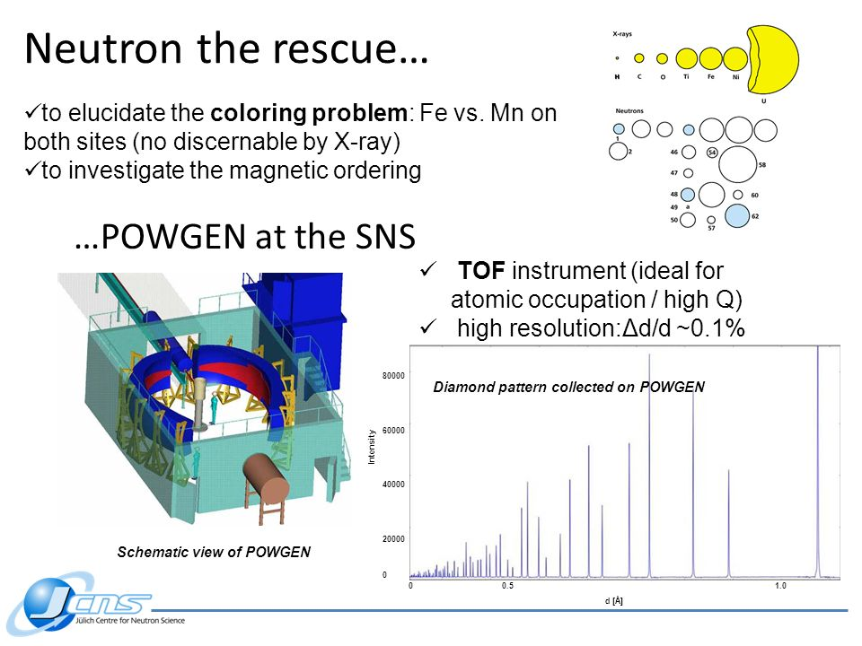 Neutron the rescue… …POWGEN at the SNS