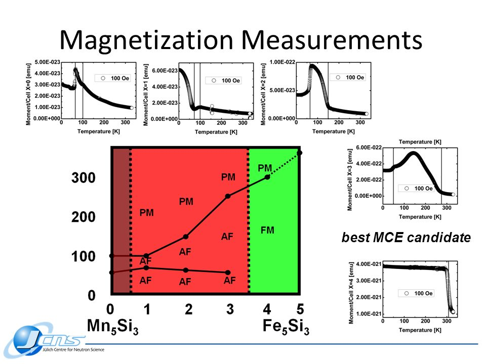 Magnetization Measurements