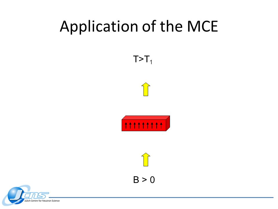 Application of the MCE T>T1 B > 0