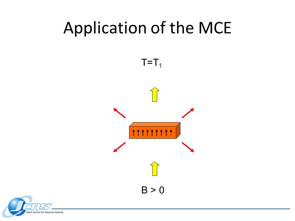 Application of the MCE T=T1 B > 0