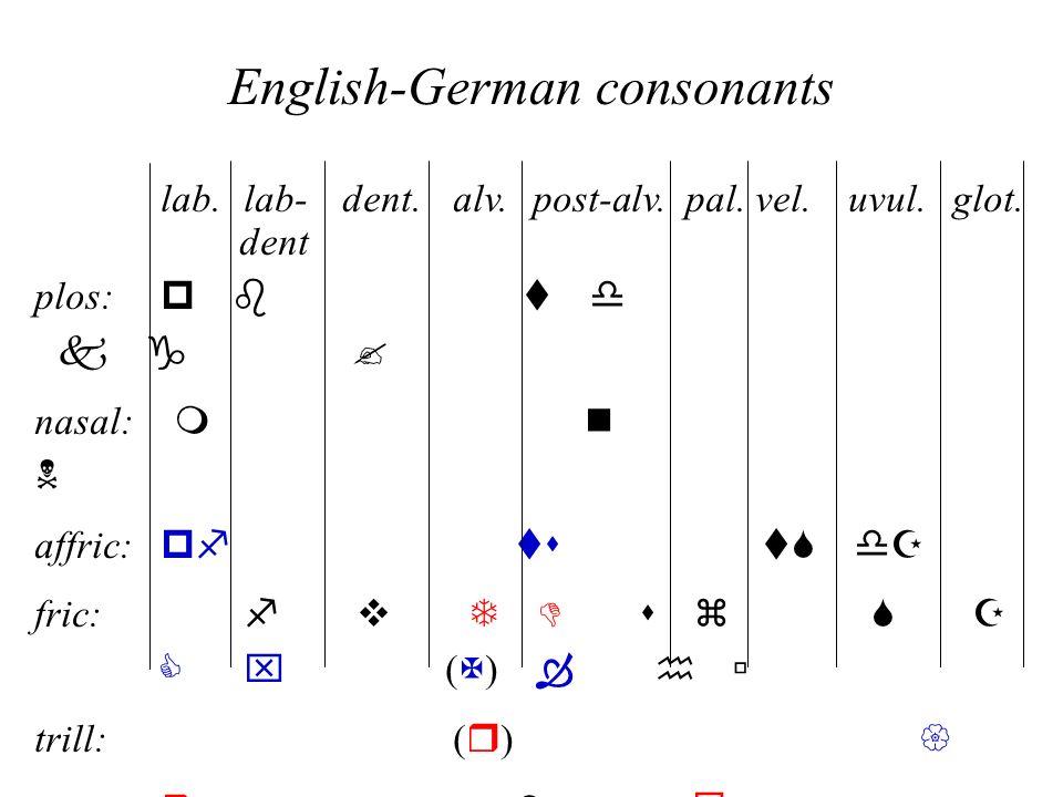 English-German consonants