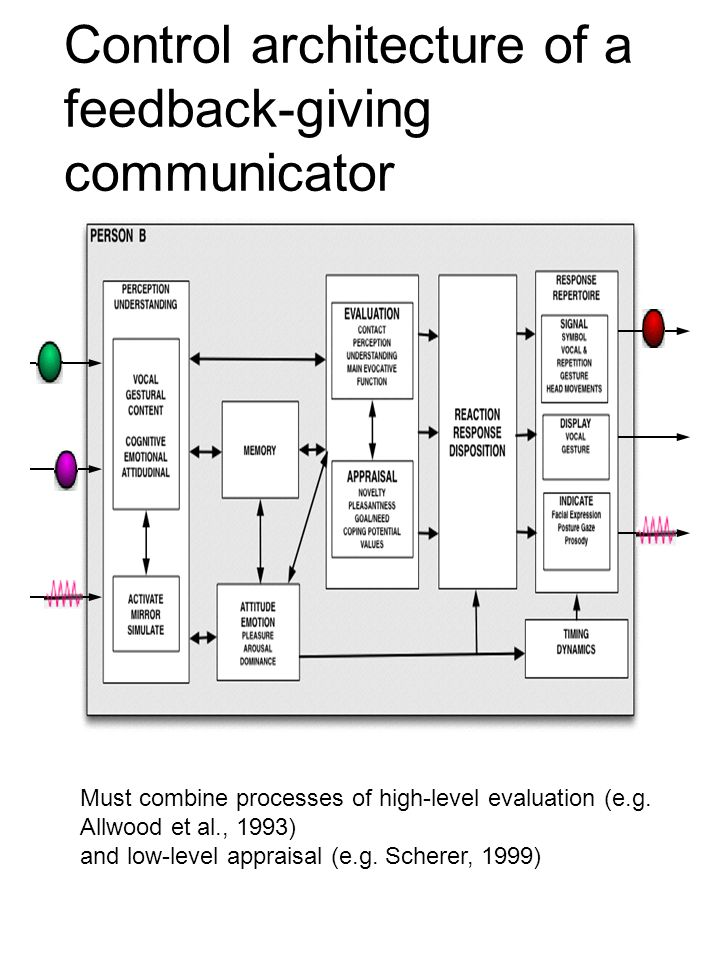 Control architecture of a feedback-giving communicator