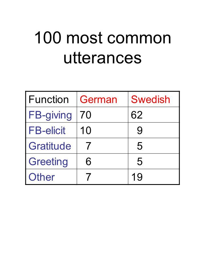 100 most common utterances
