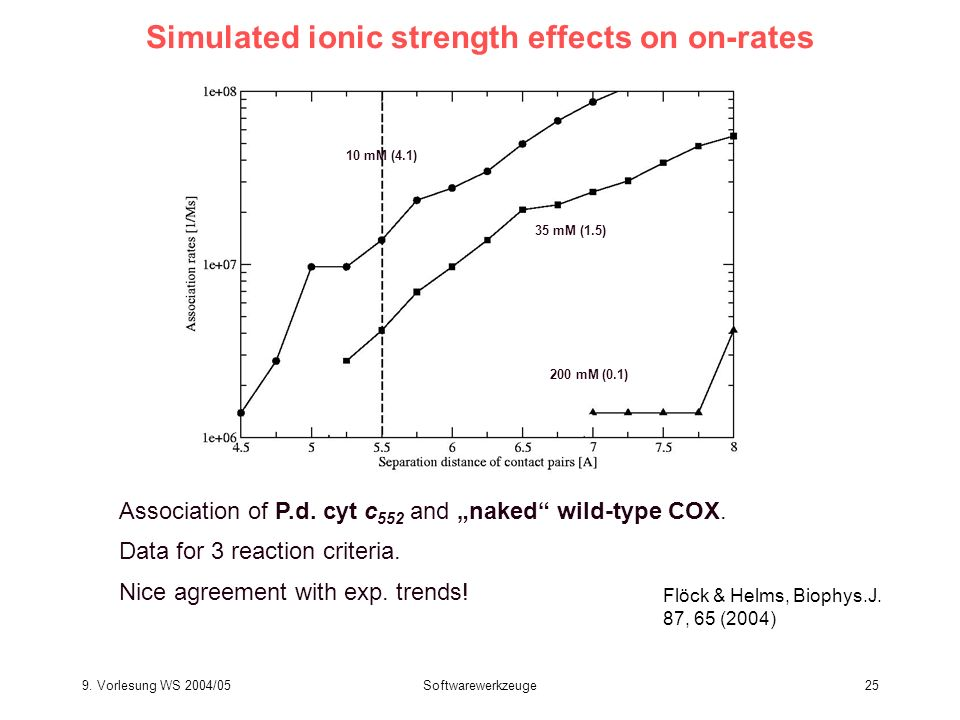 Simulated ionic strength effects on on-rates