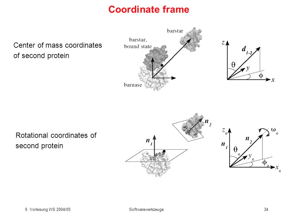 Coordinate frame Center of mass coordinates of second protein
