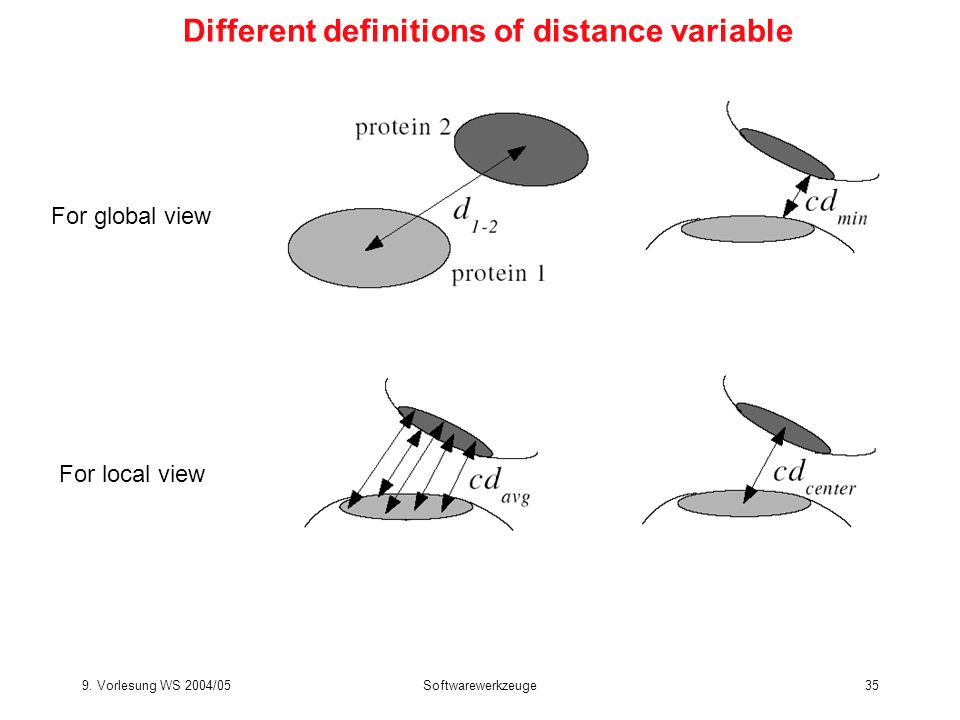 Different definitions of distance variable