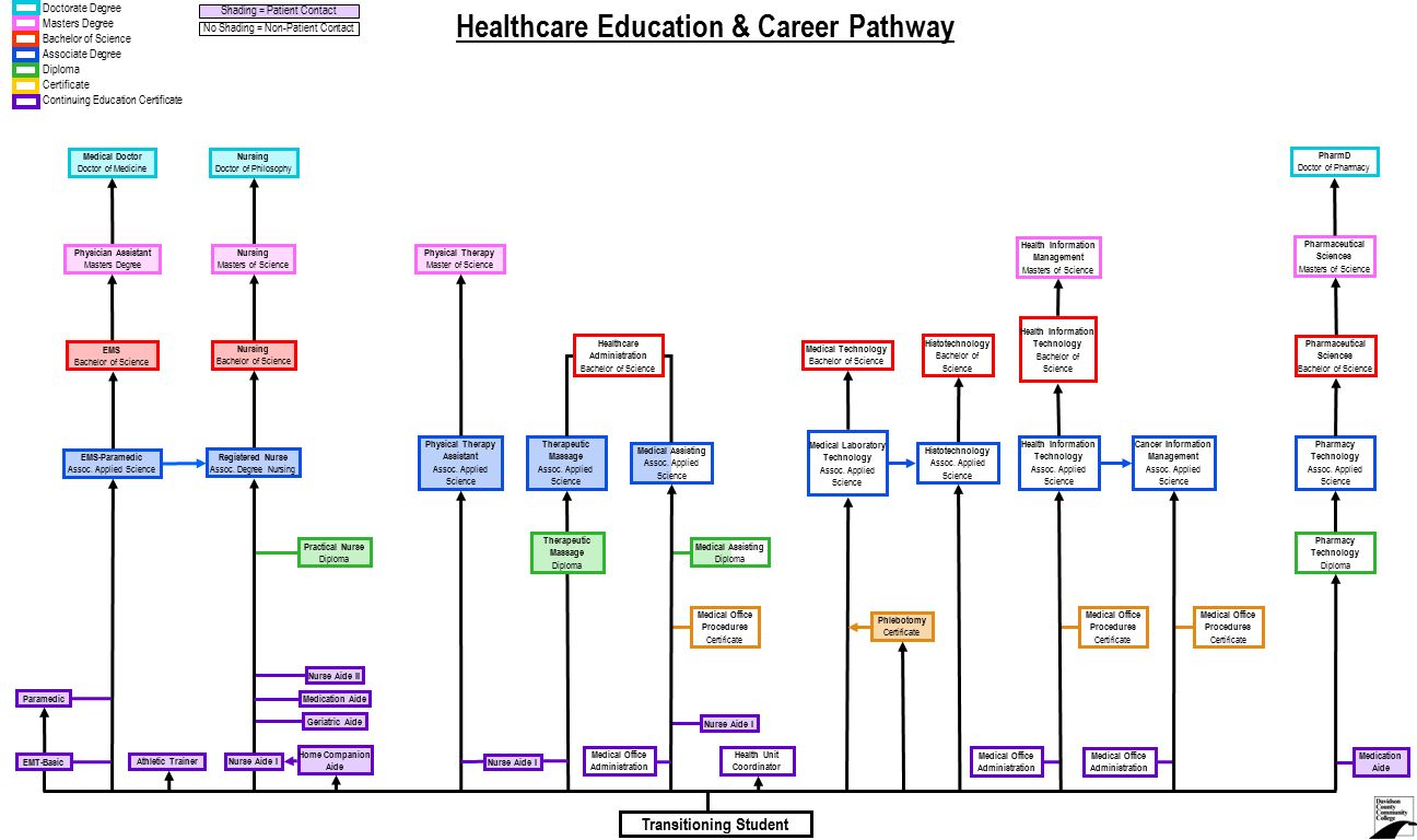 Healthcare education career pathway ppt video online download healthcare education career pathway 2 continuing education certificate 1betcityfo Image collections