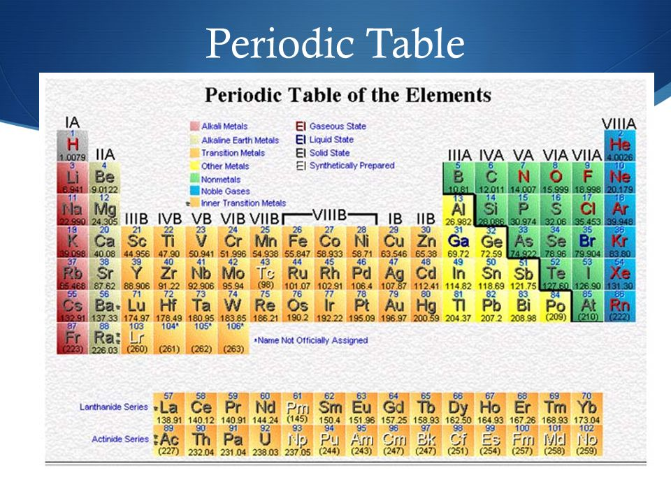 Chemistry unit notes 7th grade science ppt download 5 periodic table urtaz Images