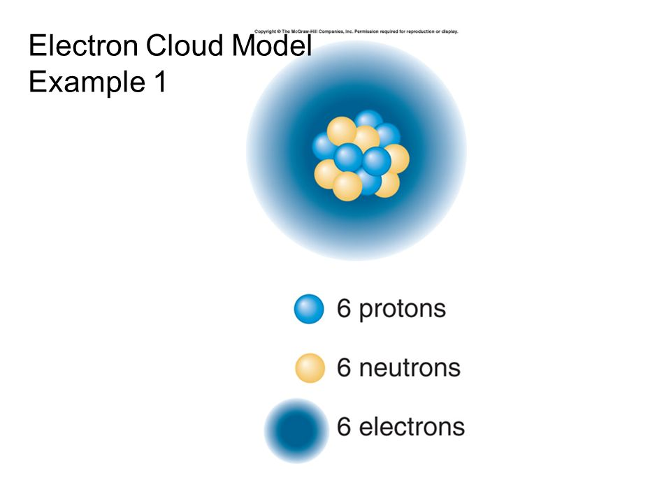 Properties Of Atoms And The Periodic Table Ppt Video