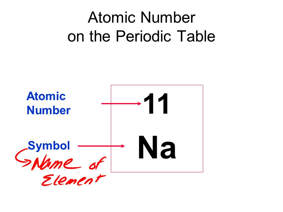 Properties of atoms and the periodic table ppt video online download atomic number on the periodic table urtaz Images