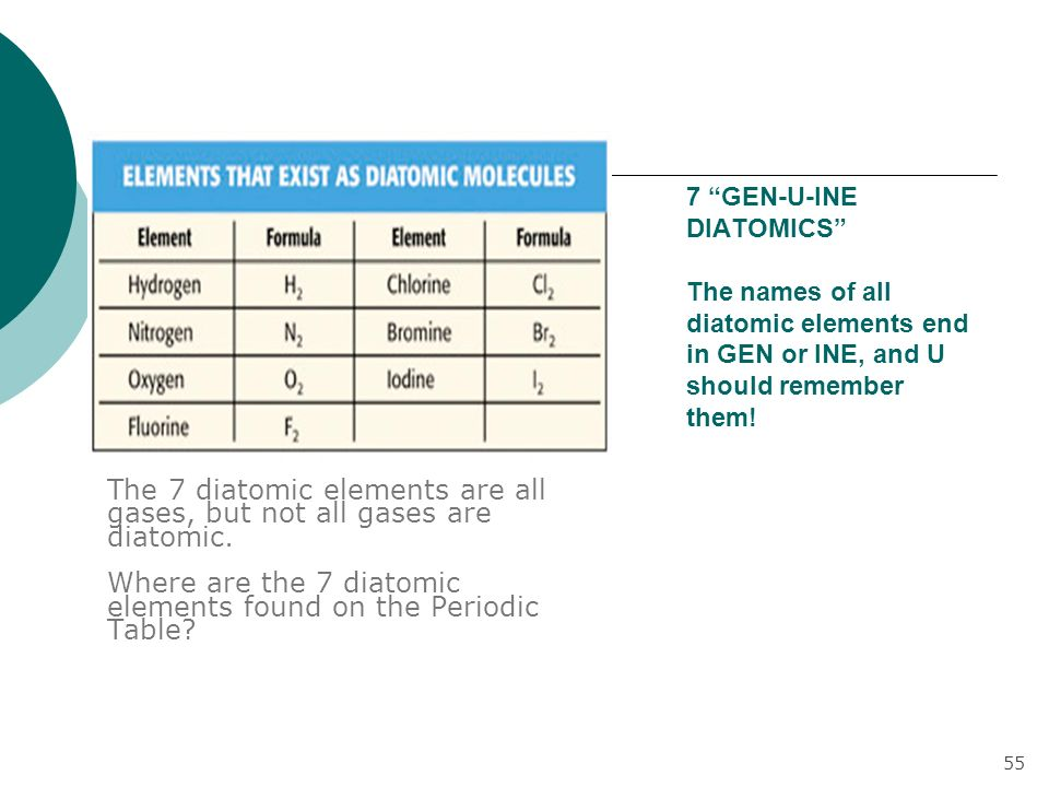 Periodic Table diatomic atoms in the periodic table : 1B. Looking at Water & Its Contaminants - ppt download