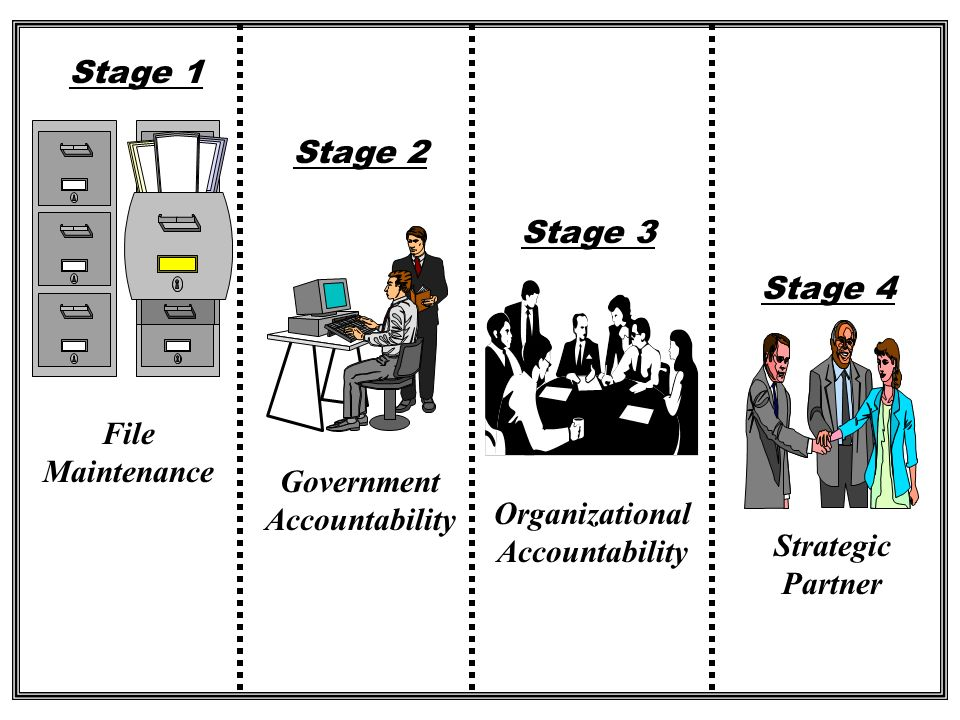 Government Accountability Organizational Accountability