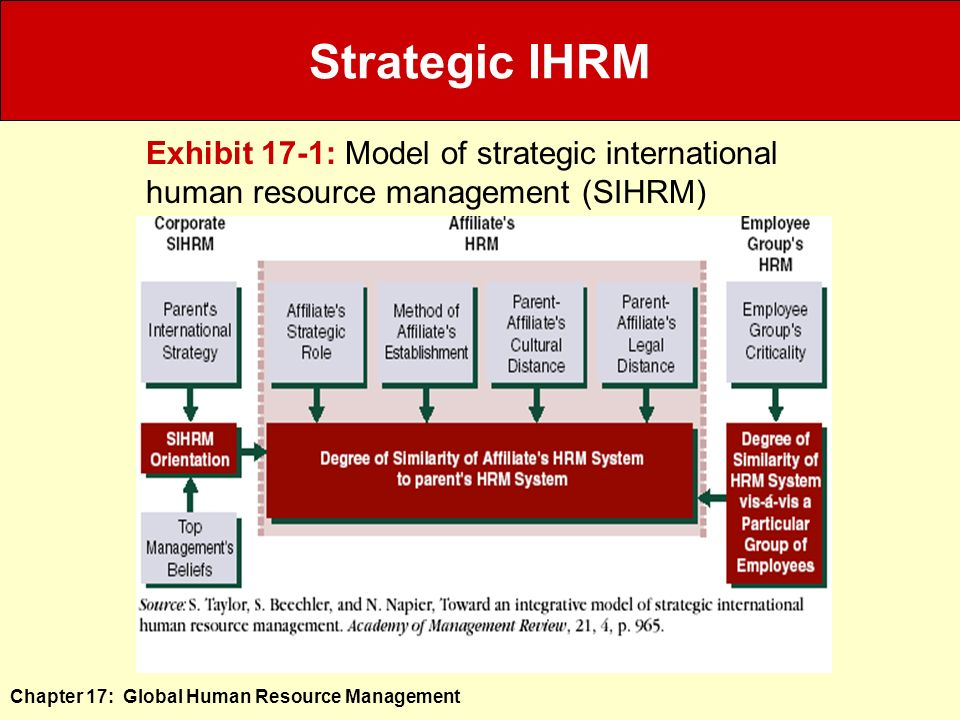 developing global human resource strategies Free essay: this paper describes how to implement hr strategies which are being formulated and planned for human resource of a company human resource is the.