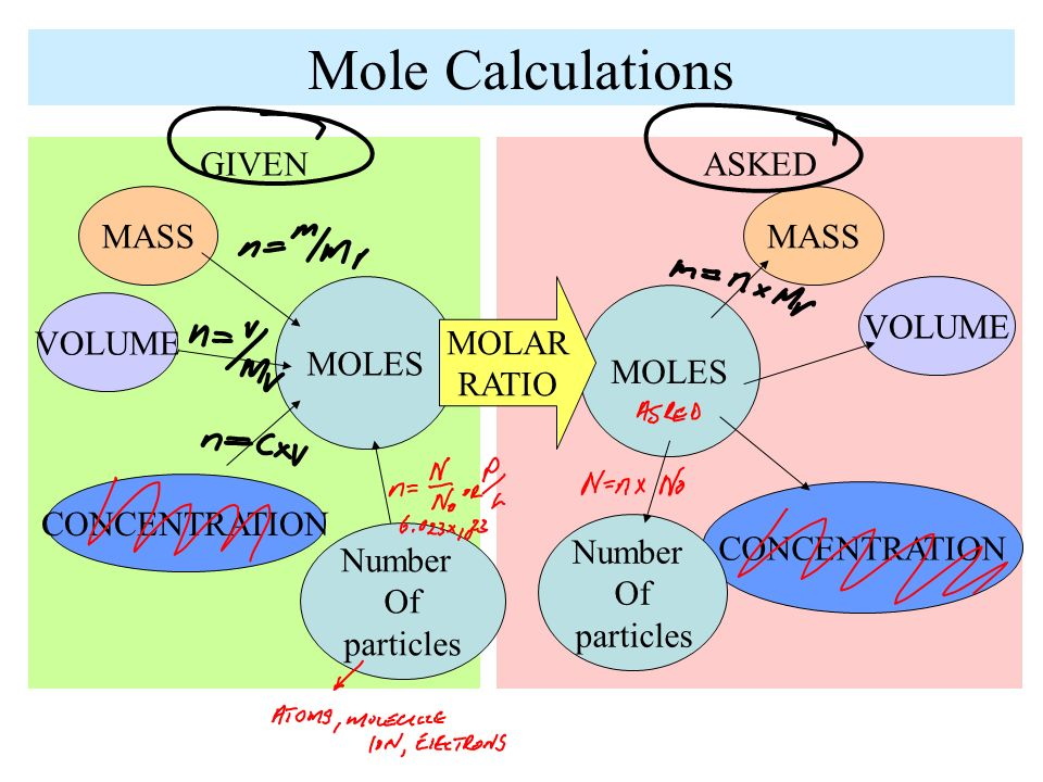 how to find volume with moles without concentration