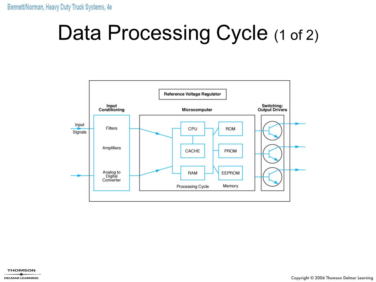 Fundamentals of electronics and computers ppt download 52 data processing cycle 1 of 2 pooptronica Choice Image