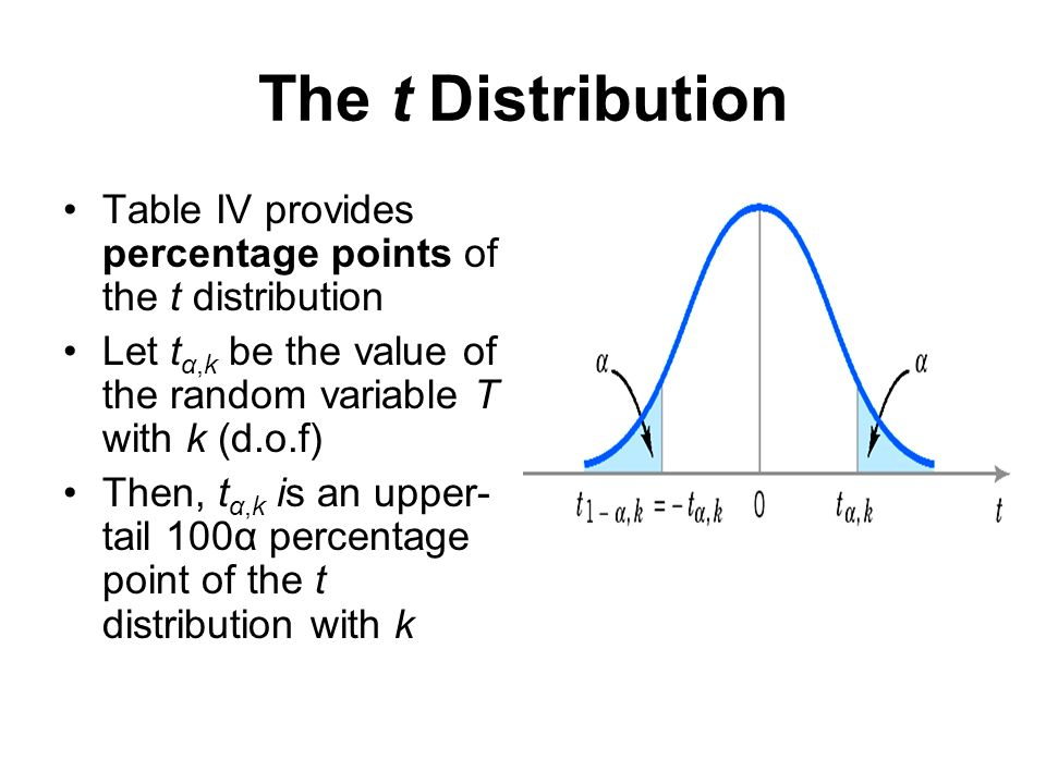 f and t distribution