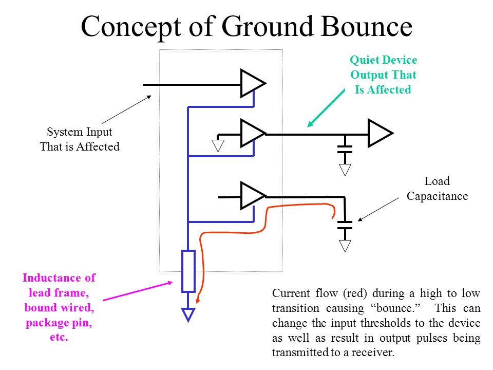 Concept+of+Ground+Bounce and it's dual, vdd bounce) ppt video online download Bounce of Golf Clubs Explained at bayanpartner.co