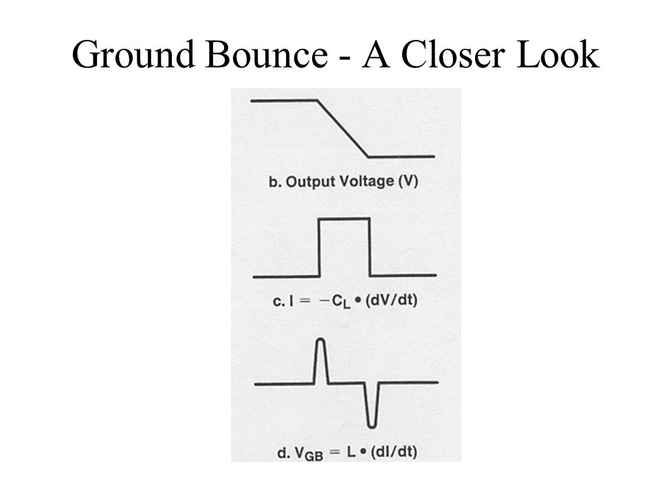 Ground+Bounce+ +A+Closer+Look and it's dual, vdd bounce) ppt video online download Bounce of Golf Clubs Explained at bayanpartner.co