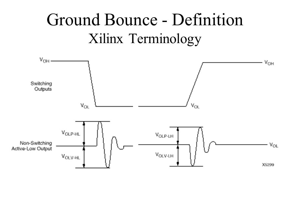 Ground+Bounce+ +Definition+Xilinx+Terminology and it's dual, vdd bounce) ppt video online download Bounce of Golf Clubs Explained at bayanpartner.co